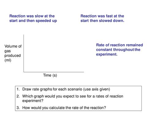 Reaction rates graphs
