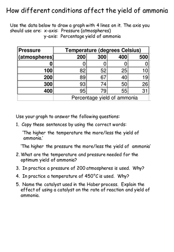 How conditions affect the yield of ammonia