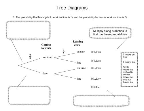 Tree Diagrams Worked example
