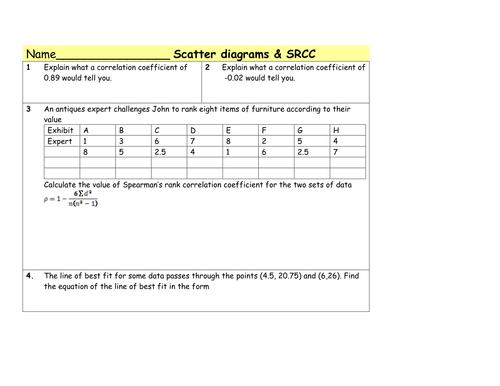 Spearman's rank & Scatter graph
