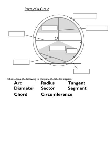 Naming parts of a Circle