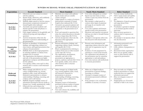 Oral Presentation Rubric: Grade 9