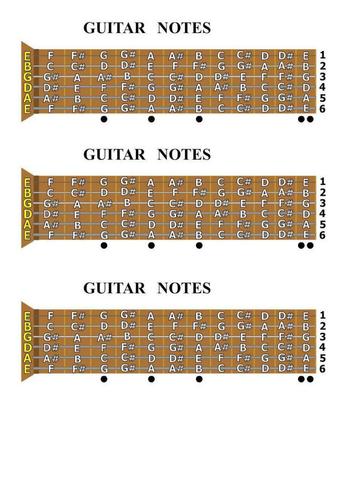 Guitar fretboard layout