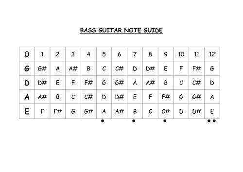 Bass Guitar Note Guide
