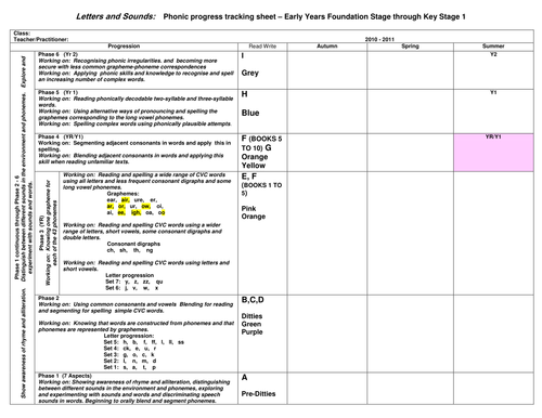 Assessment tracker for L and S and Read write