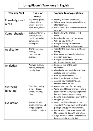 Bloom's Taxonomy in English