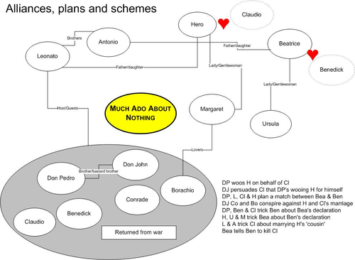 Overview of Schemes and Alliances in Much Ado