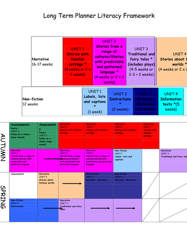 Literacy Long Term Planner