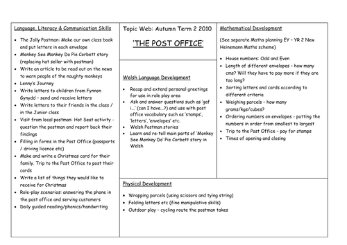 The Post Office - Topic Web Cross Curricular