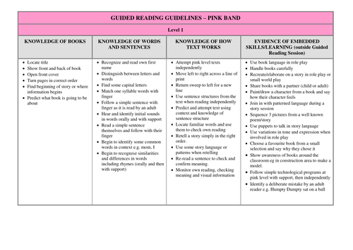 Guided Reading Objectives Scope/Sequence