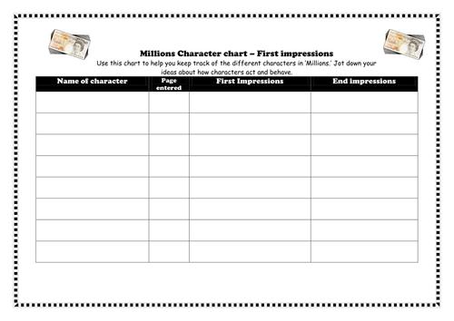 Millions character chart