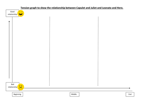 R&J/ Much Ado conflict tension graph