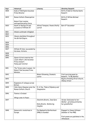 Christina Rossetti Timeline