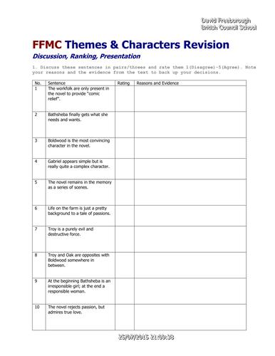 Themes Ranking
