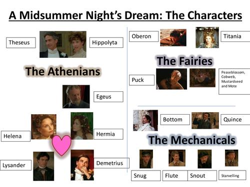 A Midsummer Night's Dream Character Jumble