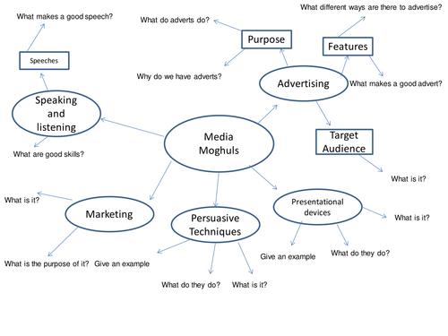 Media Moguls - Advertising Introduction
