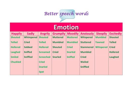 Better speech words by emotion