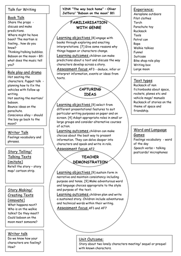 Half termly literacy plans using the phases model