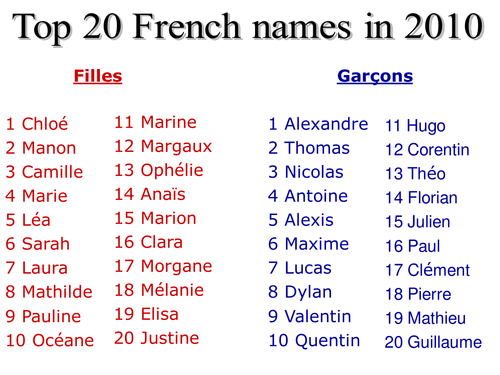 Top 20 boys & girls names in France | Teaching Resources