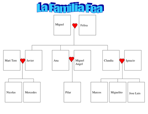 La Familia Fea by Brujona123 Teaching Resources Tes – La Familia Worksheet
