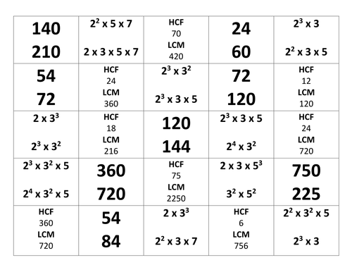 Prime factors and HCF/LCM