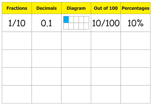 Common Worksheets » Table Of Fractions Decimals And Percentages ...