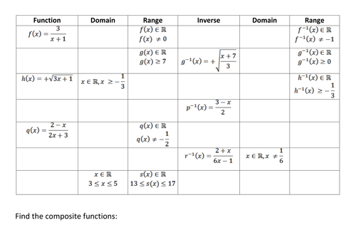 Inverse; Composite; Domain and Range of functions.