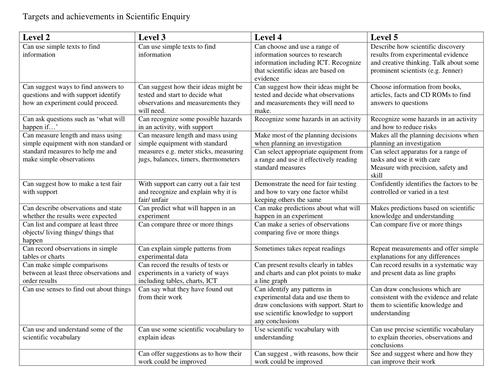 Level descriptors for Science