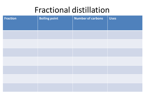 Fractional distillation info sheets activity by LHayes86 – Fractional Distillation of Crude Oil Worksheet