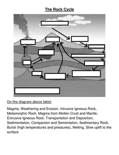 Rock types the rock cycle by cressida bowden teaching resources rock types the rock cycle by cressida bowden teaching resources tes ccuart Image collections