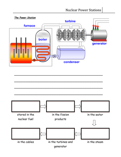 Worksheet - Nuclear Power Stations by CSnewin | Teaching Resources
