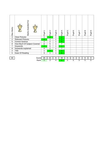 Poster Marking / Class Assessment