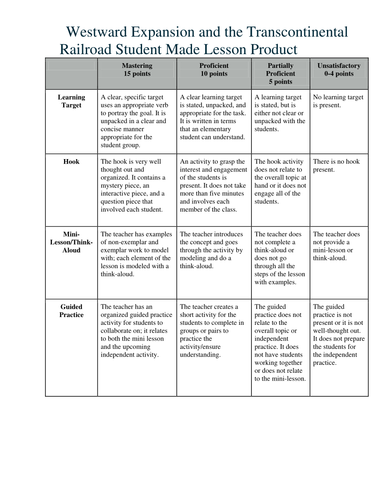 Rubric for Final Product Lesson Plans