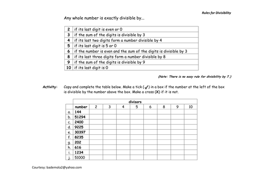 Rules for Divisibility by bademola Teaching Resources TES – Divisibility Test Worksheet