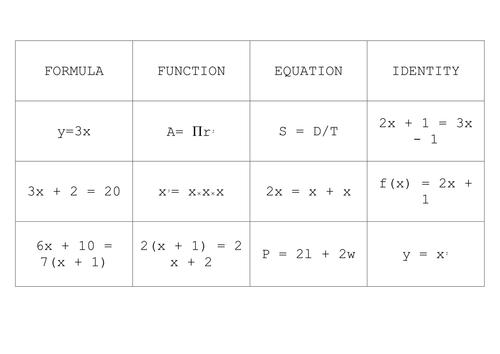 Use of Letter Symbols in Algebra by elainem - Teaching