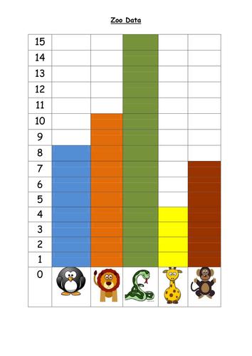 Zoo Data - reading block graphs | Teaching ResourcesTes