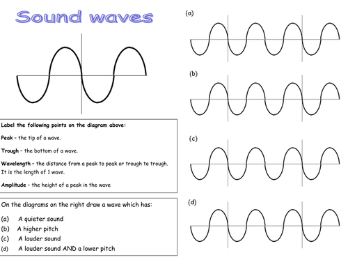 Sound wave sheet by rmr09 Teaching Resources Tes – Characteristics of Waves Worksheet