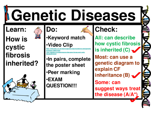 Genetic disease cystic fibrosis complete lesson by mehmi genetic disease cystic fibrosis complete lesson by mehmi teaching resources tes ccuart Gallery