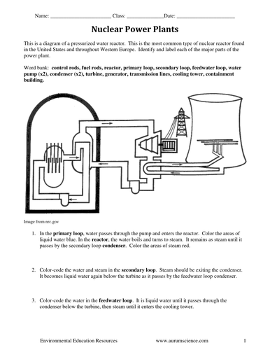 Nuclear Reactor Labeling and Coloring Diagram by jamesdauray ...