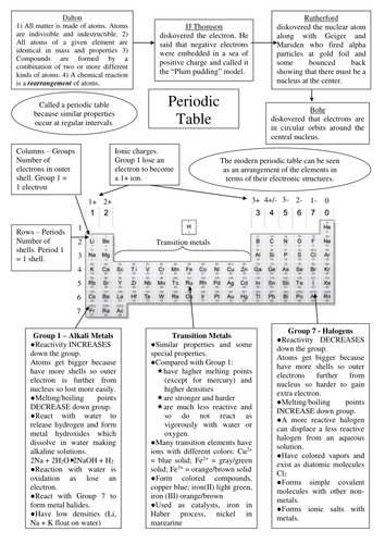Periodic table revision poster by IndigoandViolet