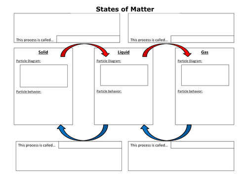 States of Matter summary worksheet by cchallis Teaching – States of Matter Worksheet High School