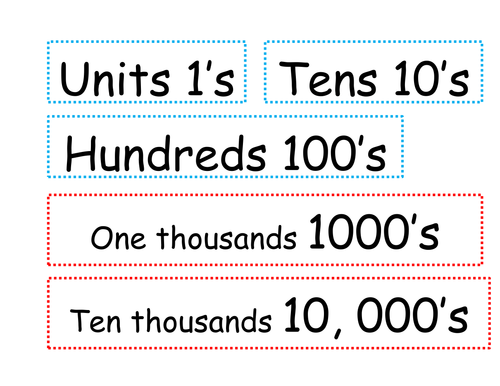 Understanding place value to one million by olivia.smith ...
