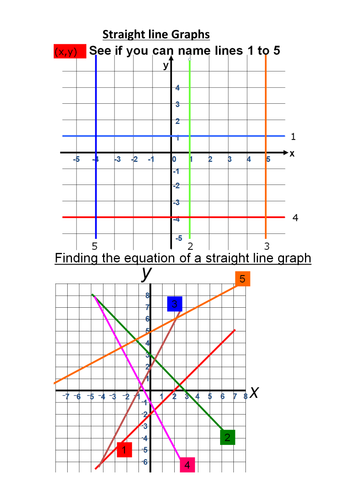 Drawing Lines Using Y Mx C : Practice plotting straight line graphs by baskinit