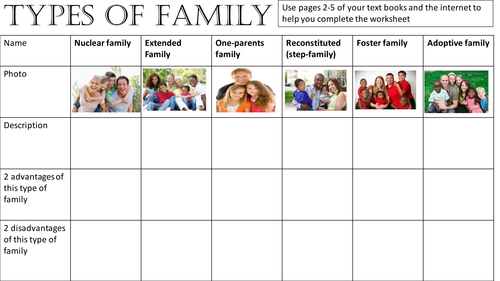 family and different types There are different types of families found all over the world various socio-logistic have described different types of families depending upon various factors and traditions.