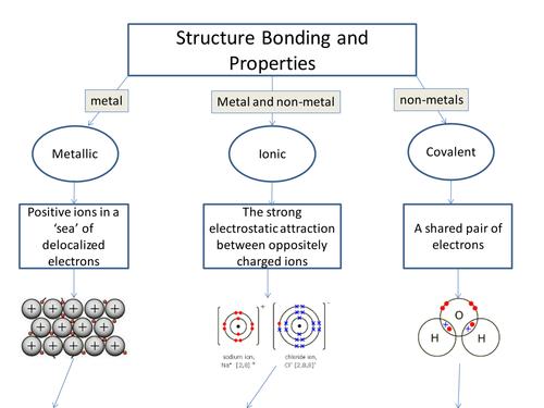 AQA C2 Structure Bonding and Properties Flowchart by azdzylowski ...
