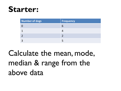 General Higher Tier GCSE Math Revision on Data, based around a single table with answers