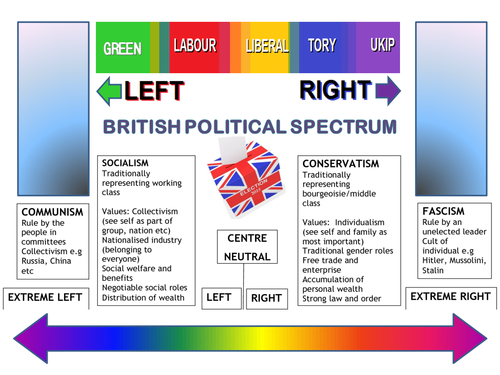 Risultati immagini per political spectrum