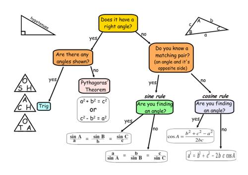 Trigonometry & Pythagoras \'which formulae to use\' flowchart by ...