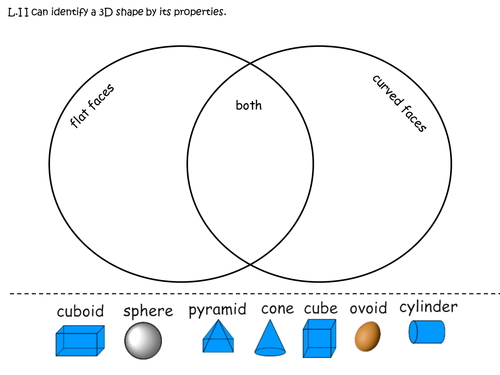 3D shape sorting Venn diagram