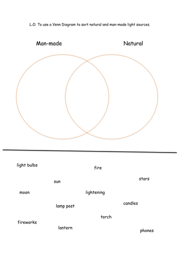 Light sources Venn diag. lesson plan and worksheet by